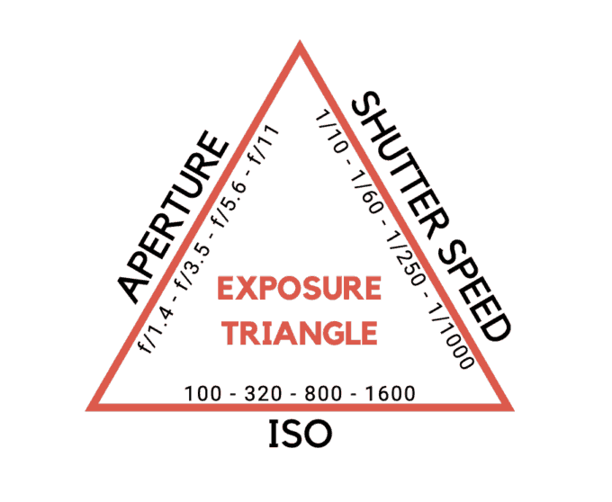 Exposure triangle - aperture, shutter speed, iso